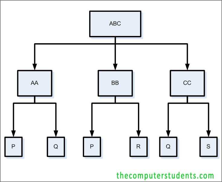Hierarchial database model