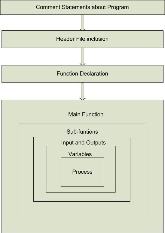 Structure of C Program
