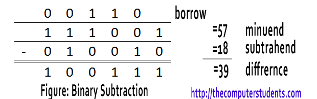 Binary number Subtraction