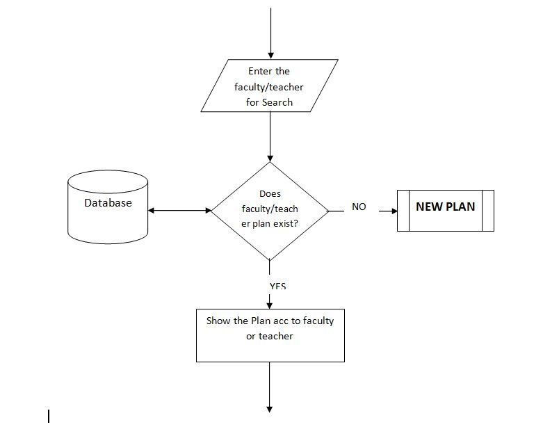 Flow Chart for Search function of Time table management system