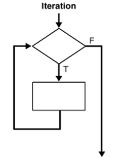 Repetitive Loop Control Structures