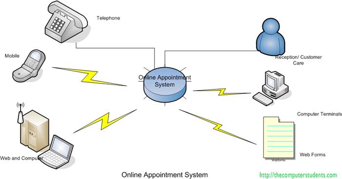 Description of Online Appointment System