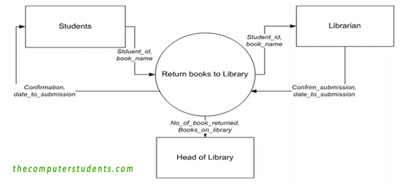 Returning a book to library; Context Diagram