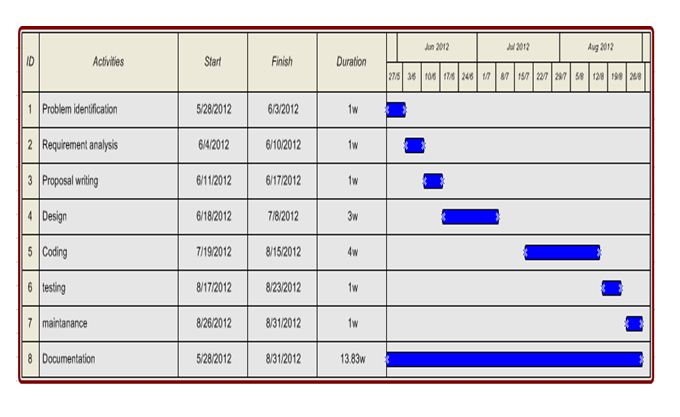 Gantt Chart for Project Scheduling