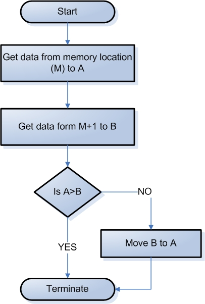 Flowchart for Assembly language program to find largest number among two