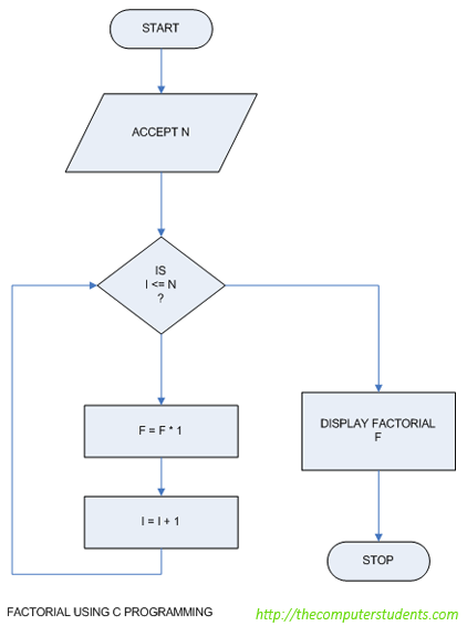 Calculate factorial of integer - Flowchart