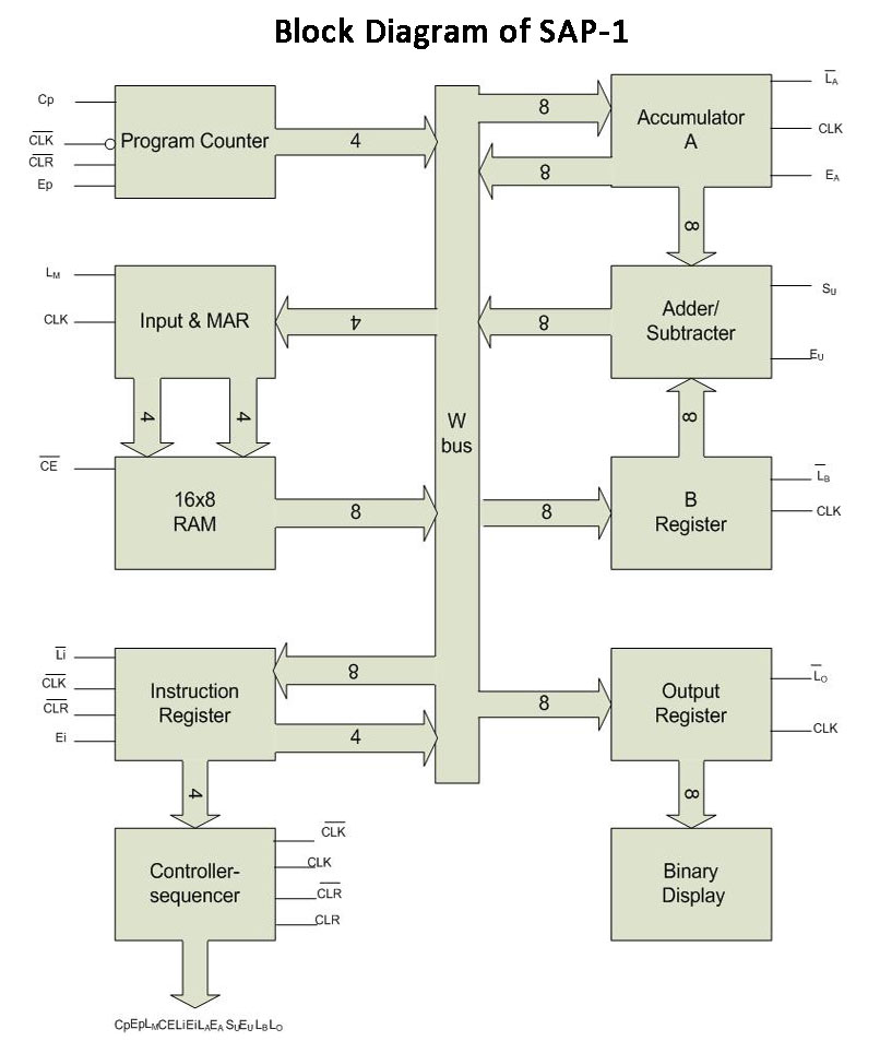Architecture of SAP-1 Microprocessor/Computer