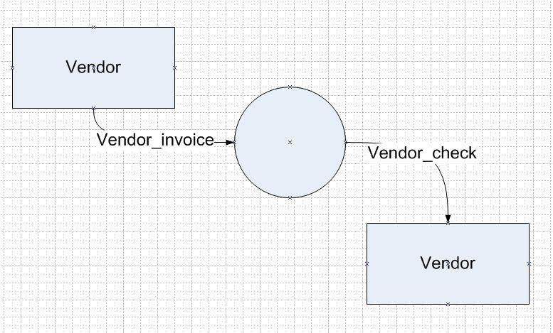 DFD with output to the Vendor through Process