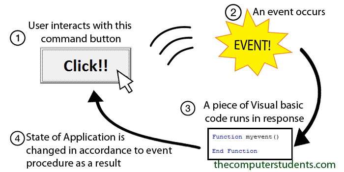 Response to an event