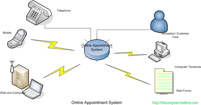 Description of Online Appointment System